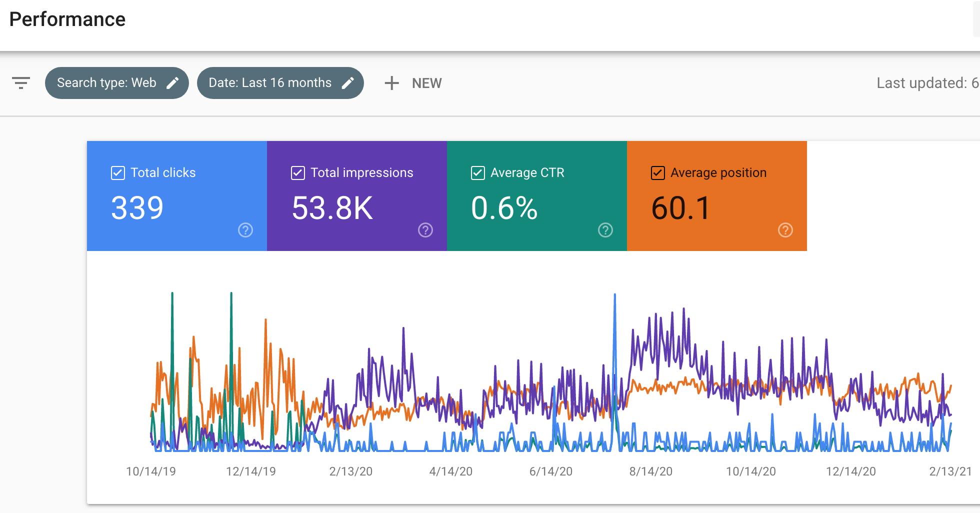 A snapshot of the Google Search Console Performance Graph.